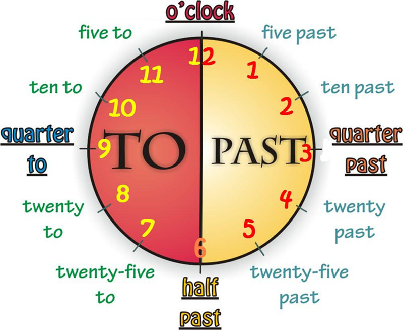 Lesson 11 What Time Is It English Quantum